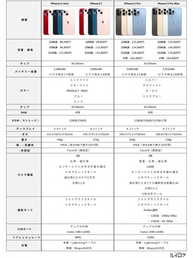 iPhone13のスペック表_ルイログ作